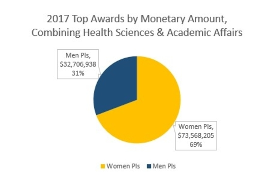 a pie chart showing the amount of research money awarded in 2017 to women P.I.s ($73,568,205 or 69%) and the amount of money award to men P.I.s ($32,706,938 or 31%)